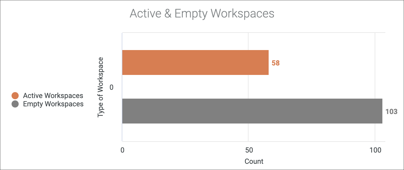 active empty workspaces