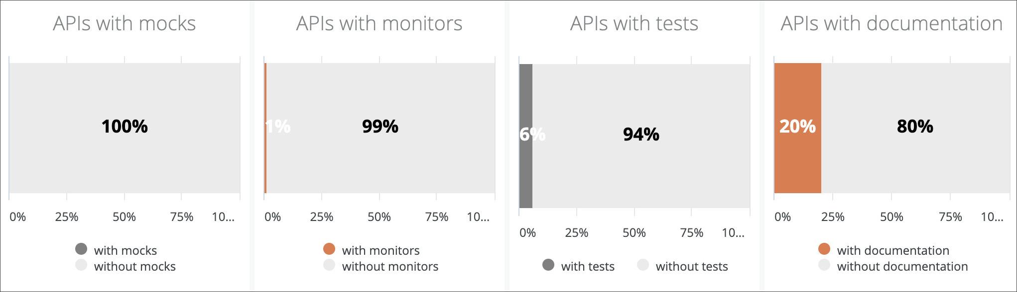 api mocks monitors tests
