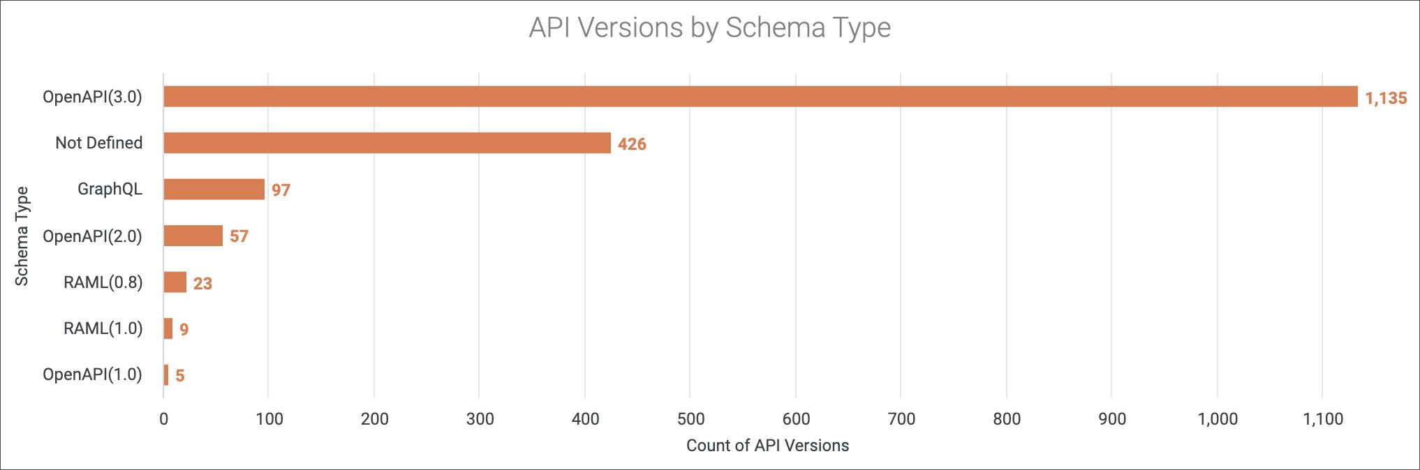 apis by schema type