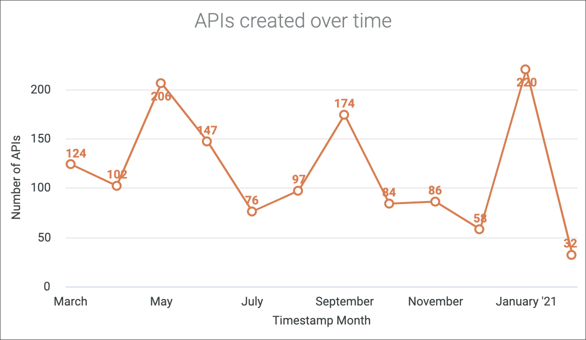 APIs created over time