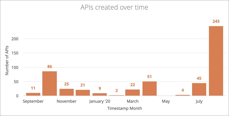 api created over time