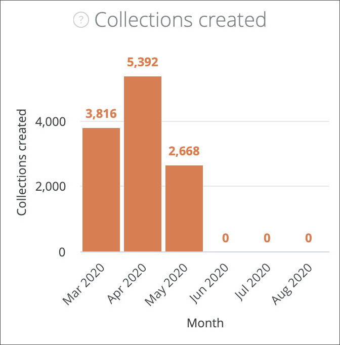 Collections created