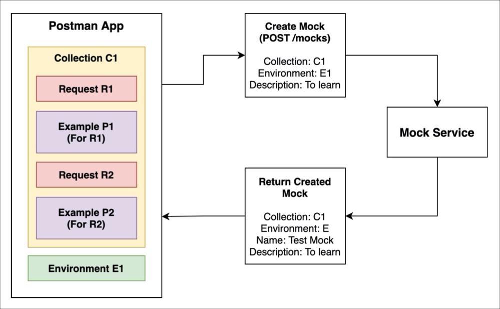 create mock diagram