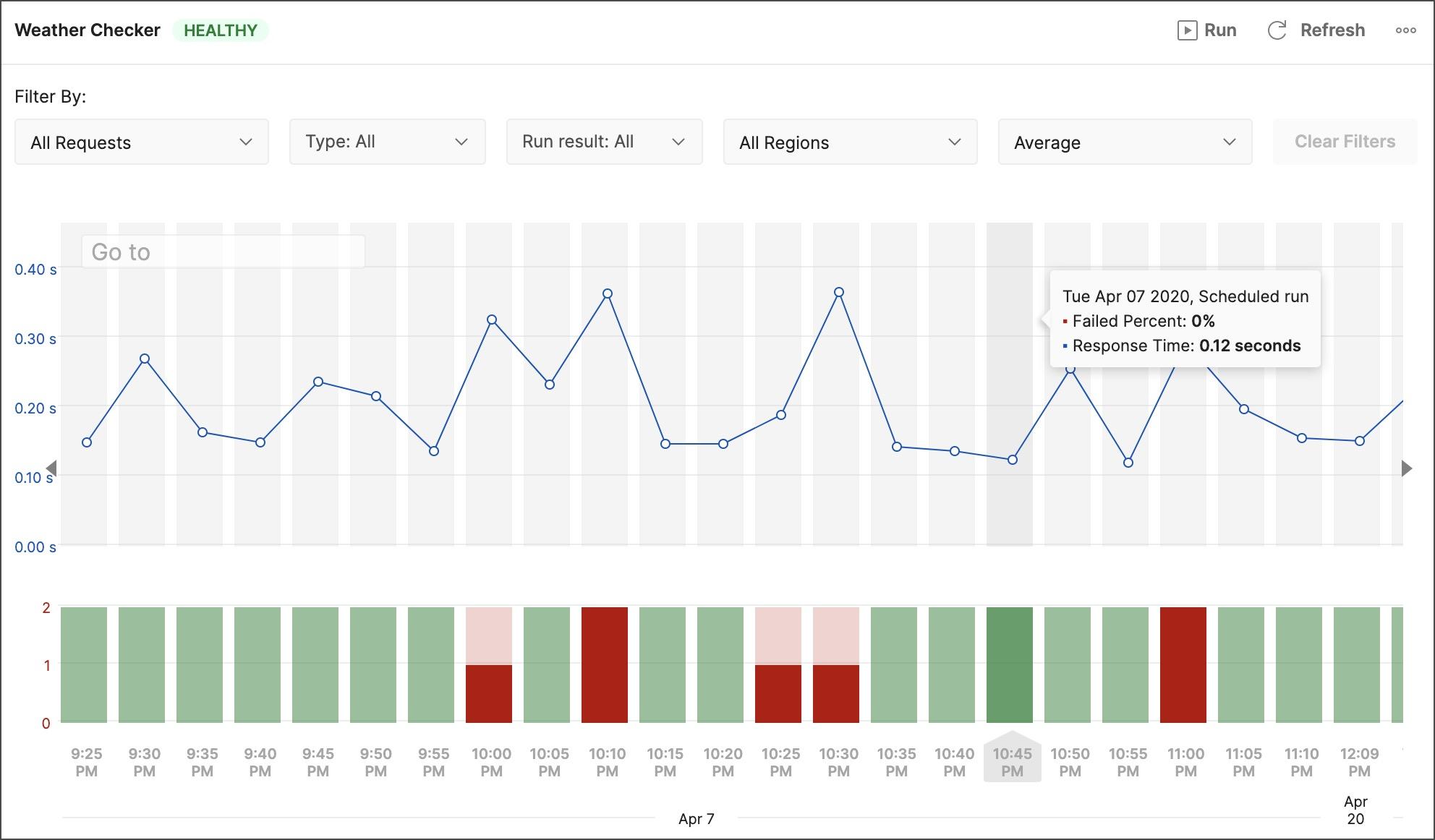 Monitor summary