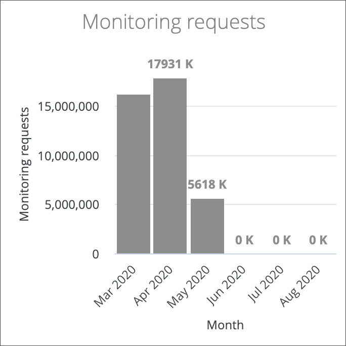 Monitoring requests