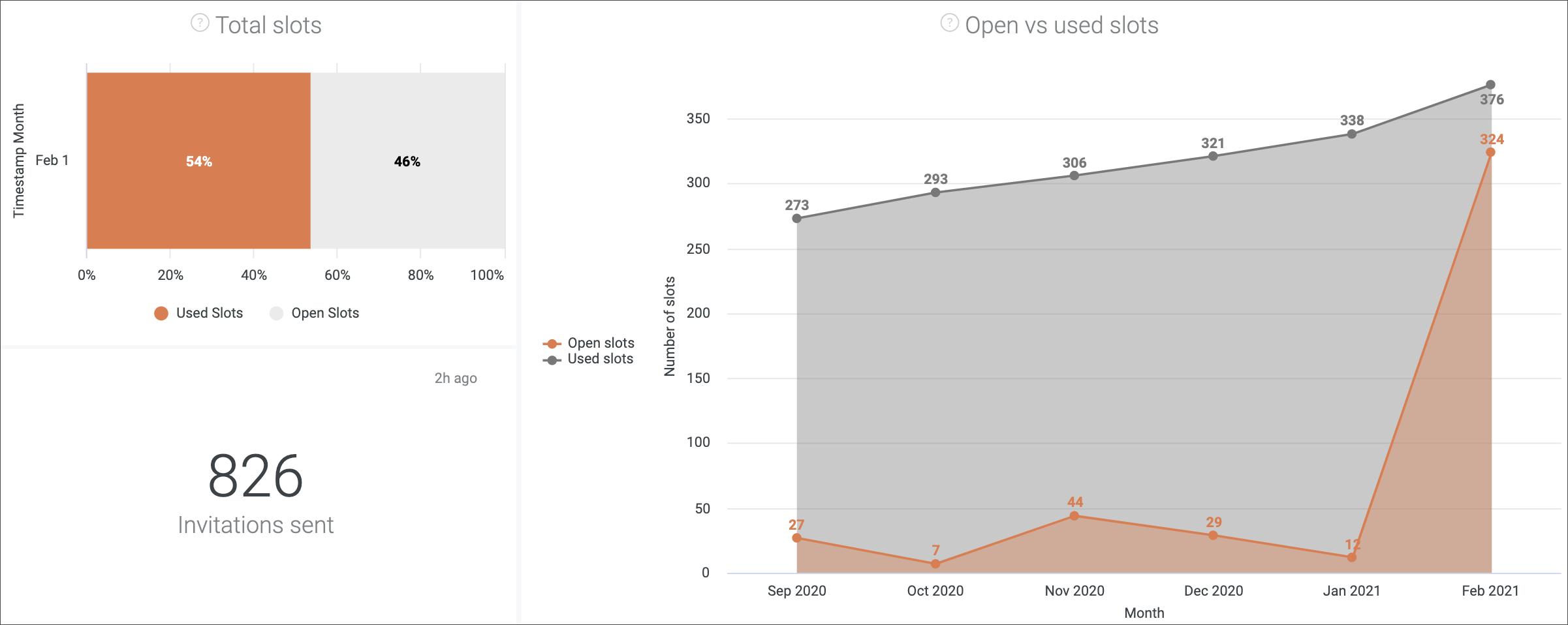 open vs used slots