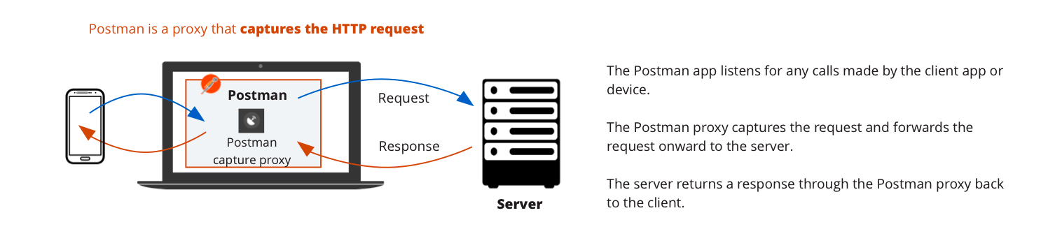 postman capture proxy