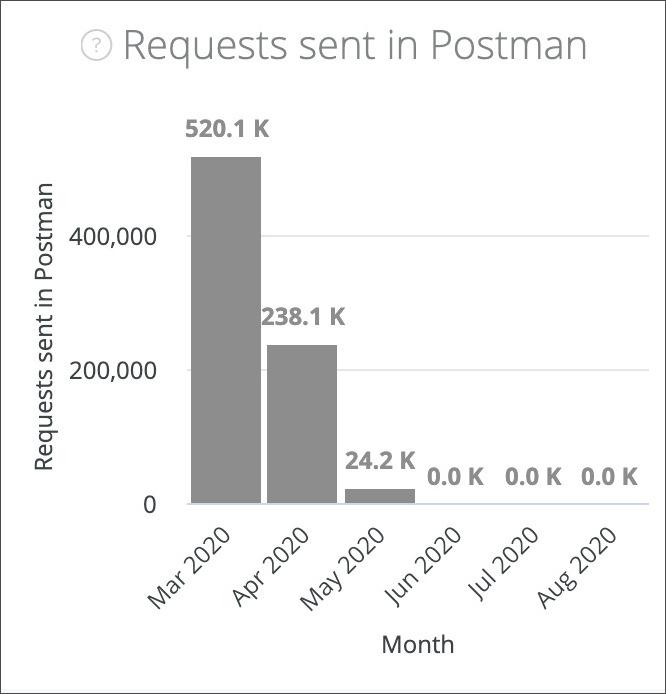 request sent in postman