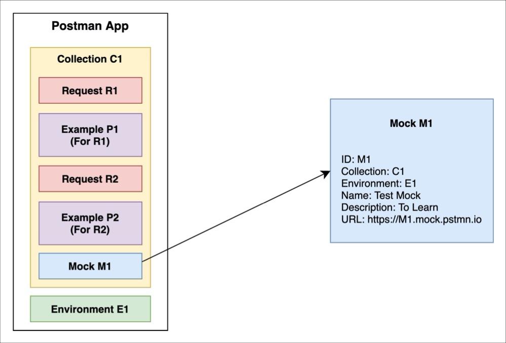 show mock diagram