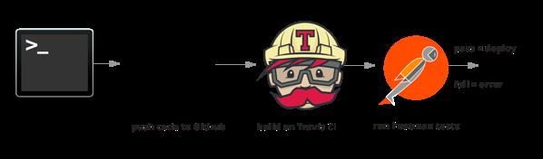 travis workflow