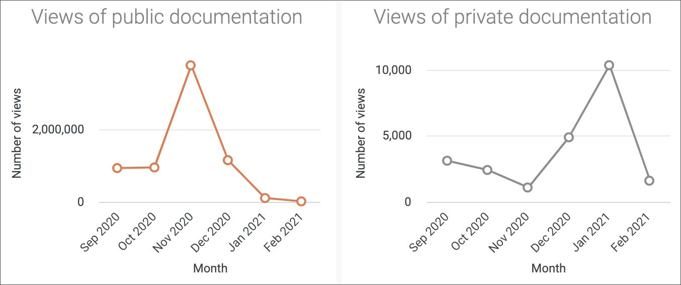 public private documentation